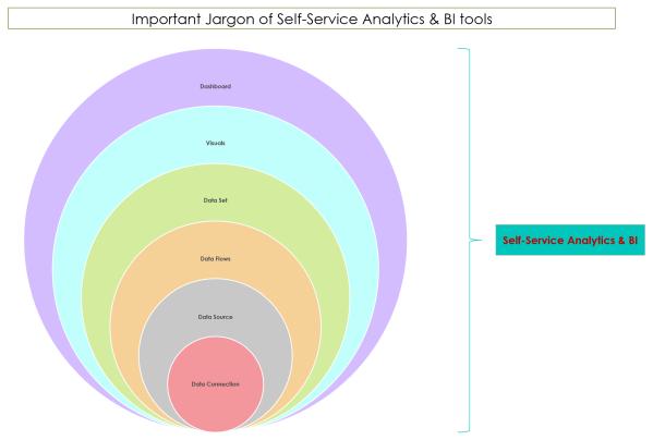 Imortant Jargon of Self-Service Analytics and BI